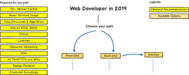 The 2019 Web Developer RoadMap