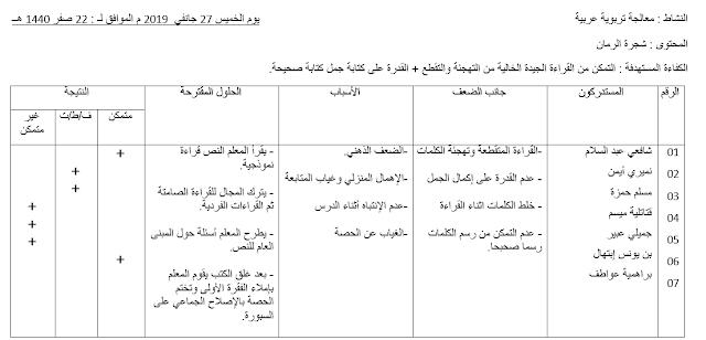 مذكرة نموذجية في المعالجة التربوية