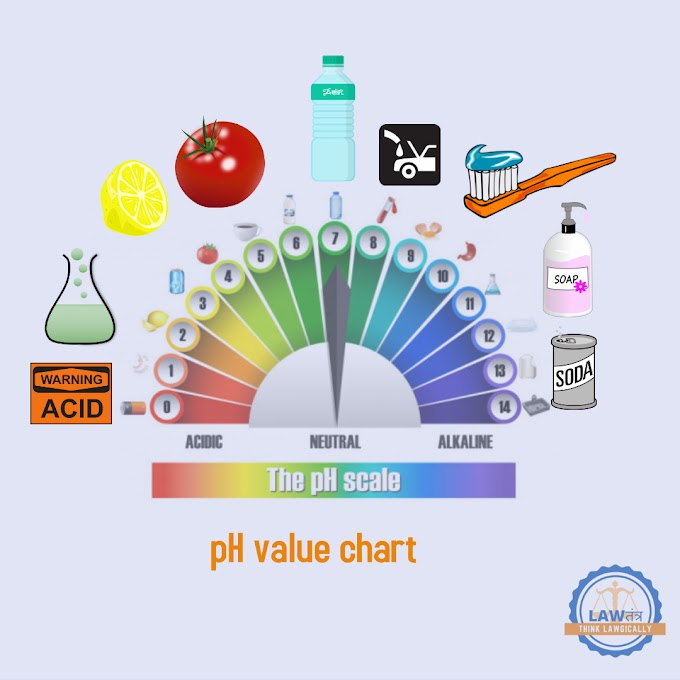 list of pH VALUE & Chart