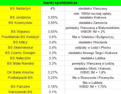 Najlepiej oprocentowane IKE w banku spółdzielczym - ranking 2016