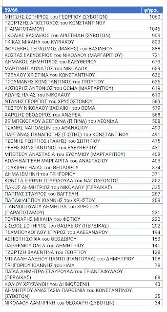 Οι σταυροί των υποψηφίων συμβούλων του Λώλου (59 από 66)