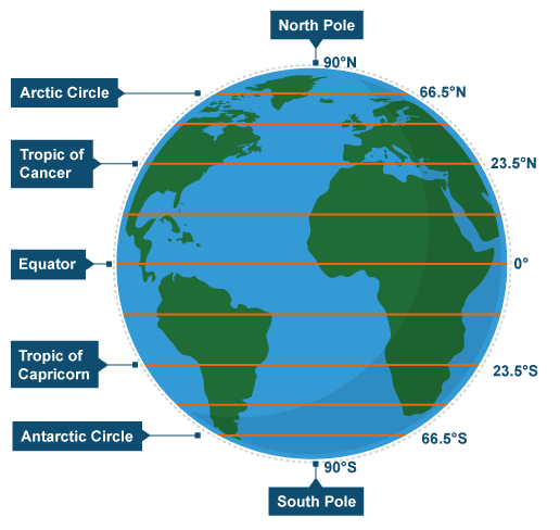 Map of tropic of cancer and capricorn laude longitude equator tropic of cancer capricorn lines zone pics sciox Choice Image