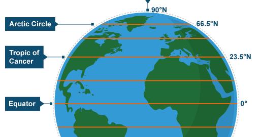Geographic Coordinates: Latitude, Longitude, Equator, Tropic of Cancer, Capricorn, Hemispheres, Torrid, Temperate zone