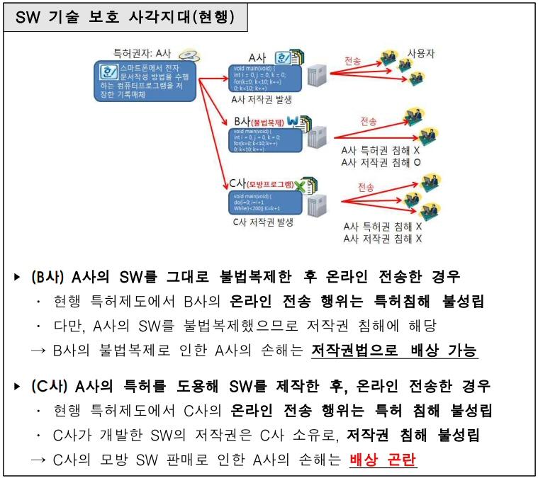 특허청, 온라인 전송 SW 보호 관련 개정법 시행 예정