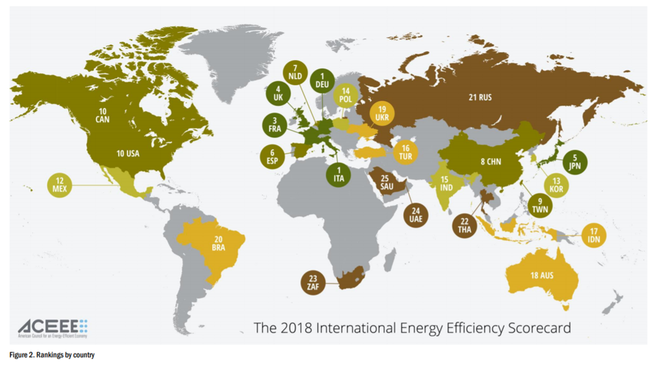 its focus on energy production rather than efficiency has meant that progress on federal energy efficiency policies has largely stalled