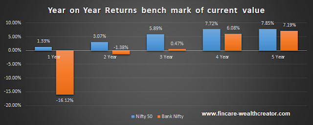 Nifty 50 share price and Bank Nifty share price