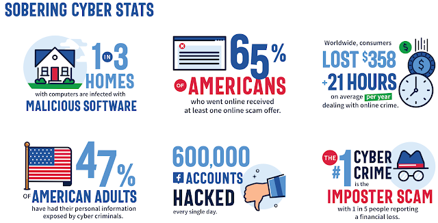 sobering cyber stats