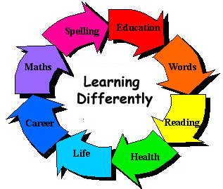 Information processing and learning disabilities essay