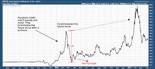 $SPCE Virgin Galatic parabolic stock chart