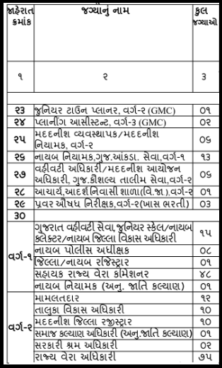 GPSC Deputy Collector, DYSP, Mamlatdar, TDO and other posts notification 2021