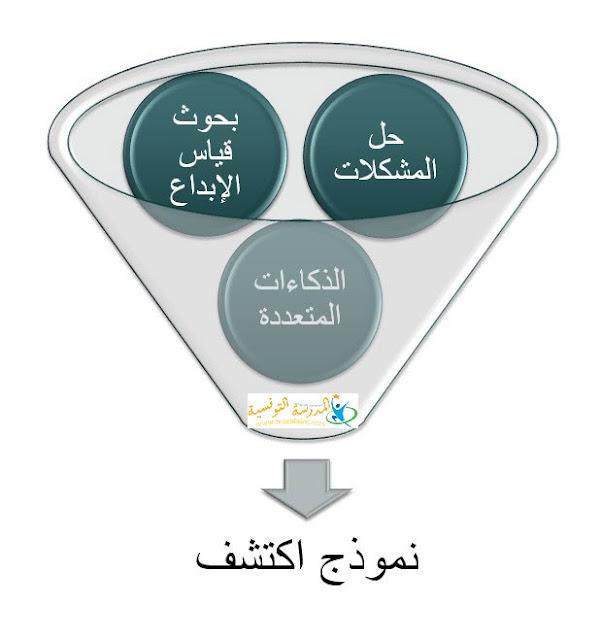 نماذج تعليم الموهوبين Model of Gifted education