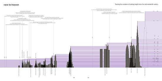 contoh infografik arsitektur