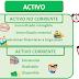 ACTIVIDAD 4. ACTIVO CORRIENTE Y ACTIVO NO CORRIENTE