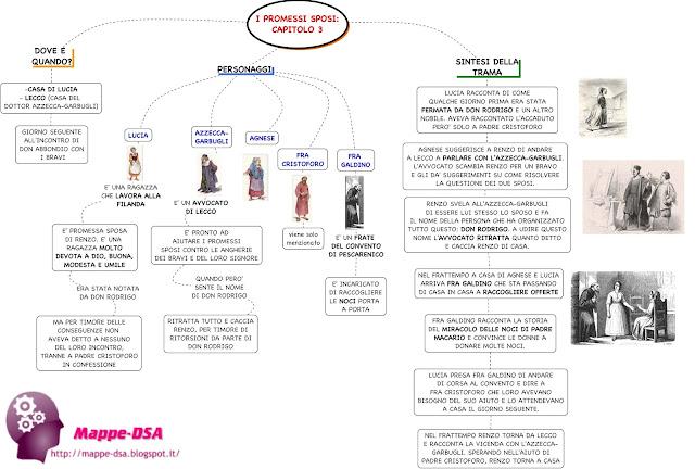 mappedsa mappe mappa concettuali schemi scuola dsa dislessia dislessici letteratura italiano promessi sposi capitolo terzo tre 3 riassunto sintesi trama personaggi misure compensative