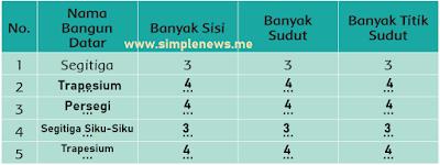 Tabel Nama Bangun Datar dan jumlah sisinya www.simplenews.me