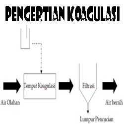 Pengertian Koagulasi