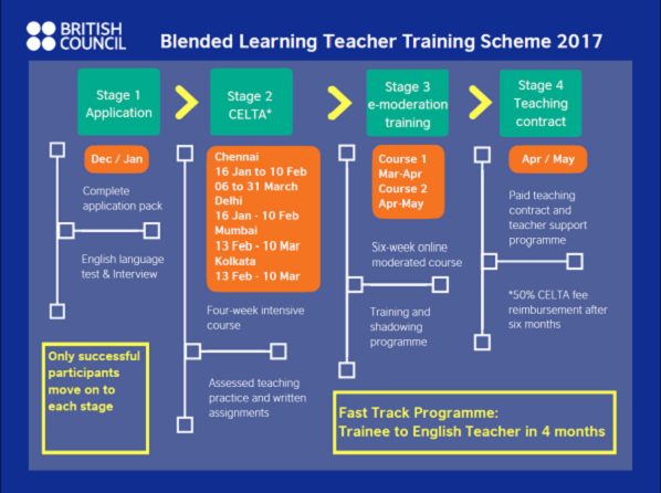 Join British Council's Blended Learning Teacher Training Scheme 2017 today