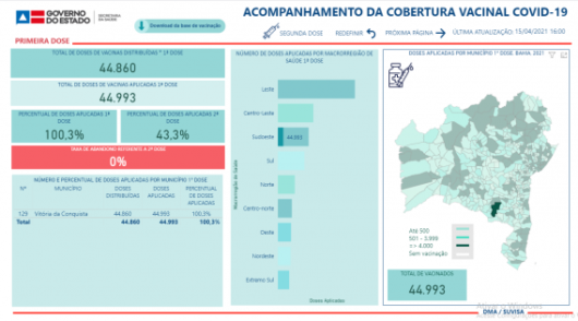 Com o máximo aproveitamento do conteúdo dos frascos, a Secretaria Municipal de Vitória da Conquista alcançou 100,3% de aplicação das