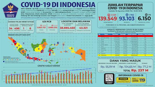 jumlah terpapar virus covid-19 di indonesia