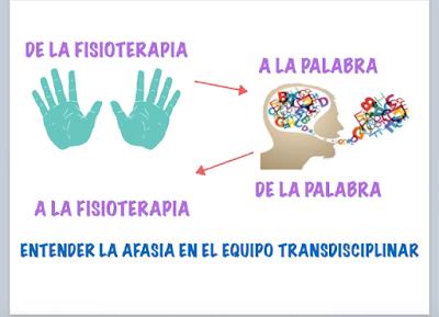 De la fisioterapia a la palabra y de la palabra a la fisioterapia