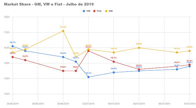 Carros mais vendidos do Brasil - 1º decêndio - Julho de 2019