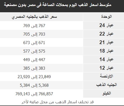 سعر الذهب فى مصر اليوم 20-10-2019 سعر الذهب الان