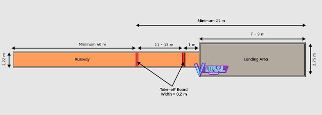 Gambar Dan Ukuran Lapangan Lompat Jangkit (Triple Jump) Beserta Keterangannya Lengkap