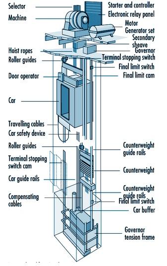 Wiring Diagram Star Delta Connection Motor 2006 Chevy Silverado Stereo Electrical Elevator Construction | Elec Eng World