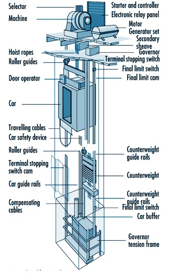 Electrical Elevator Construction | Elec Eng World