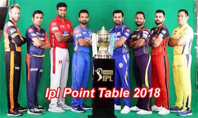 Ipl Point Table 2018