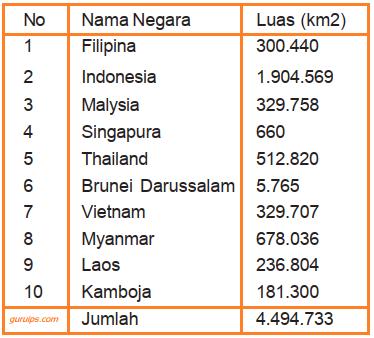 tabel luas Negara-Negara di Kawasan Asia Tenggara