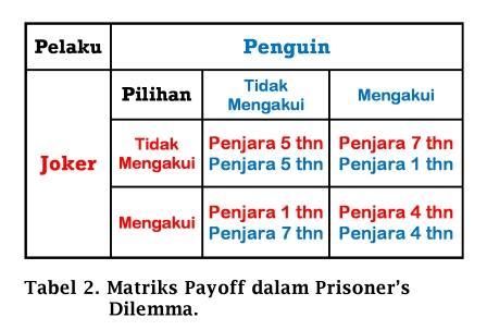 Matriks Payoff dalam Prisoner's Dilemma - www.ajarekonomi.com