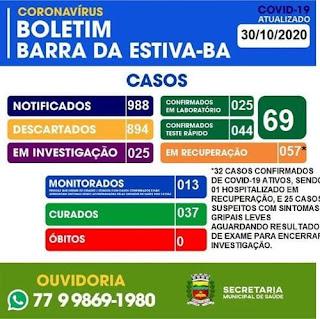 Barra da Estiva confirma mais 03 casos da Covid-19