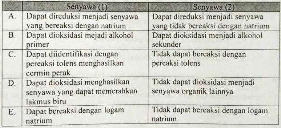 Soal Kimia UN SMA 2018 No. 36