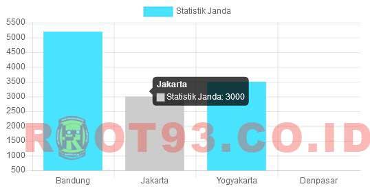 Menampilkan Data Menggunakan PHP dan Chart.js