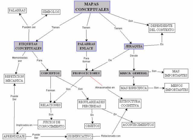 Mapa conceptual del mismo Mapa conceptual y su aplicación