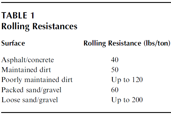 Consideration of Tracked or Tired Machinery in Excavating and