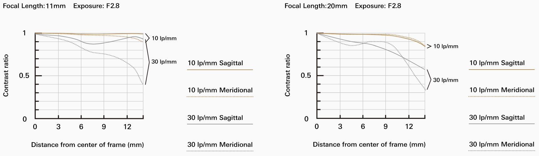 MTF-график объектива Tamron 11-20mm f/2.8 Di III-A RXD