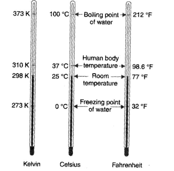 temprater meter