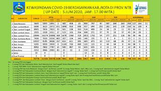 Jum'at 5 Juni 2020, Lotim, KLU dan KSB Nol Covid19, NTB Bertambah 41 Kasus