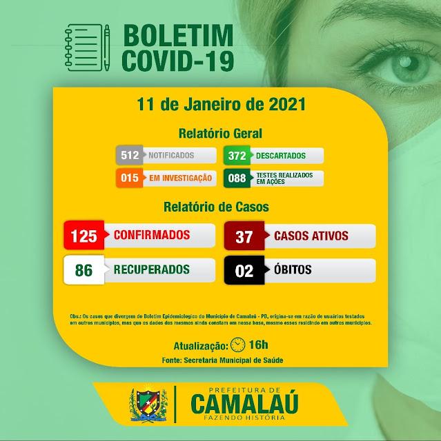 Confira os números da COVID-19 nesta segunda feira em Camalaú