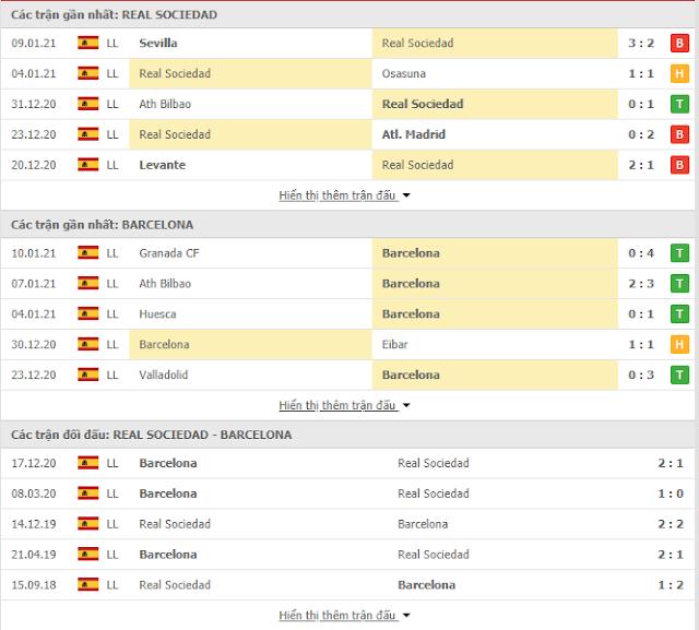 Kèo thơm Real Sociedad vs Barcelona, 03h ngày 14/1  Thong-ke-Sociedad-Barcelona-13-1