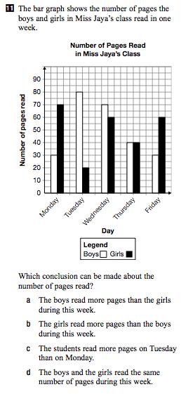 Grade 6 Math and EQAO: 2008-2009 (Data - double bar graphs)