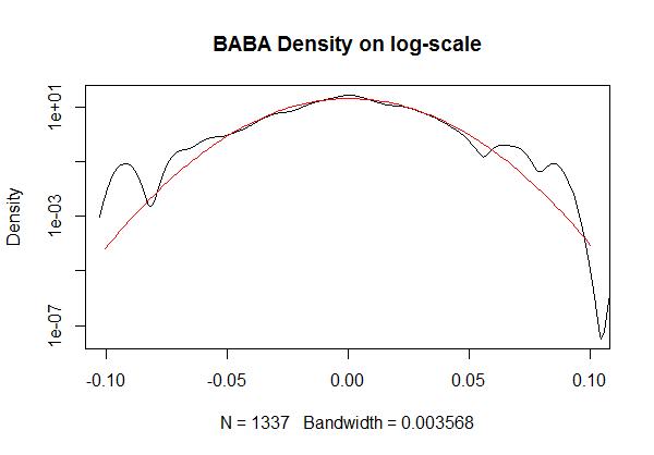 ALIBABA stock price bandwidth