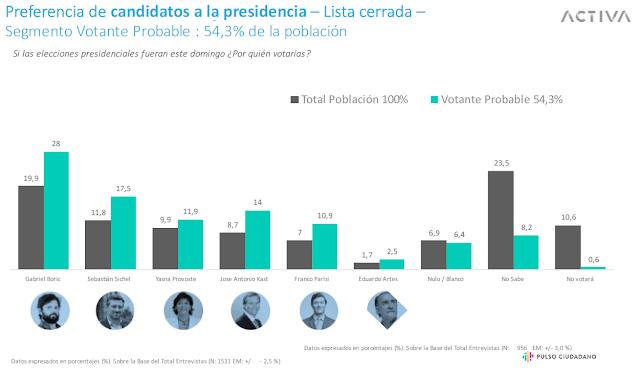 Preferencia de Candidatos Presidenciales