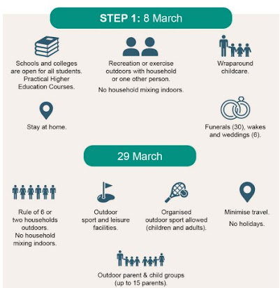 UK Government roadmap square image March 8th 2021