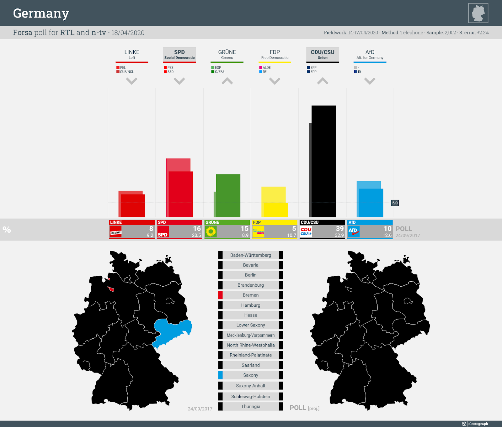 GERMANY: Forsa poll chart for RTL and n-tv, 18 April 2020