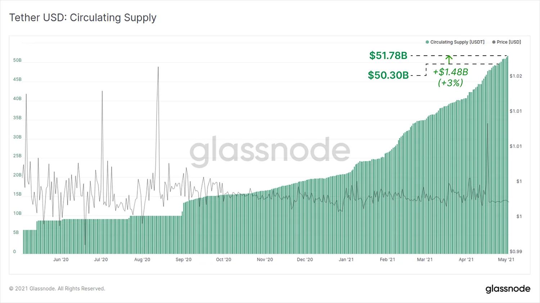 График оборотных средств