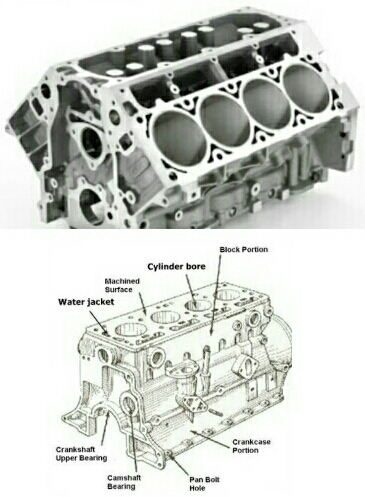 Important Parts and Components of Cars Engine and Its Functions ...