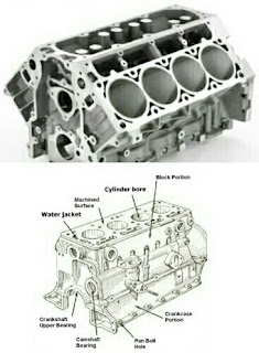 Important Parts and Components of Car Engine and Its Functions
